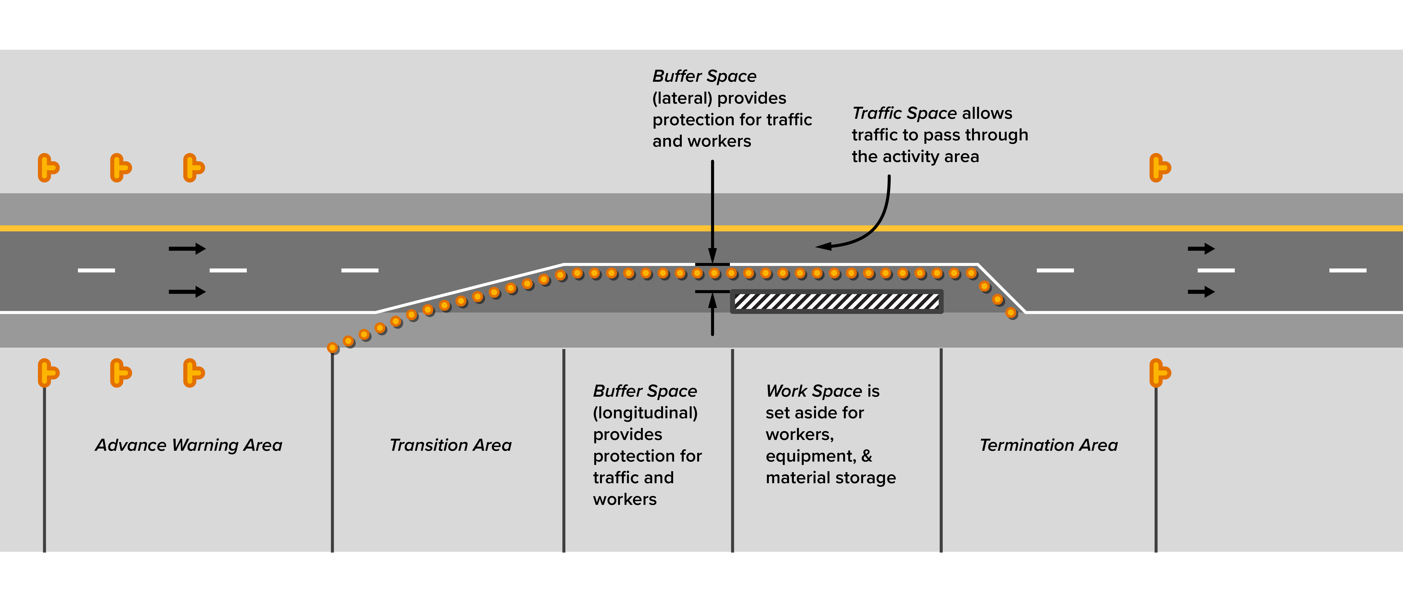 Work Zone Traffic Control from APTech for MLA Module A